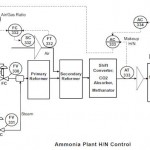 """""""steam carbon ratio"""" » Modeling and Control"""