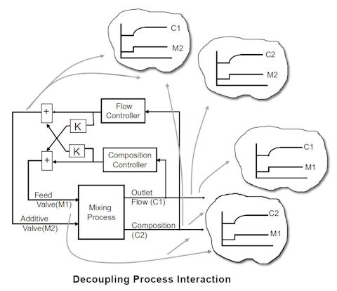 Commissioning Control Systems