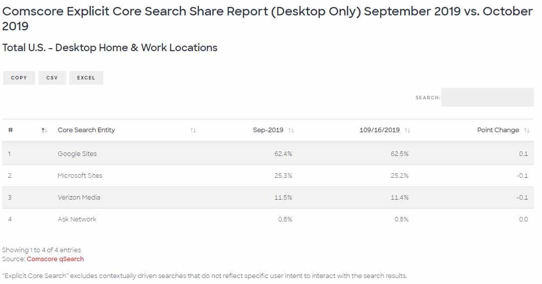 2019 (October) Search Marketing Share: Latest Data shows