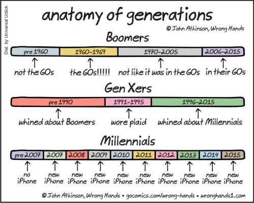 Image result for gen x funny
