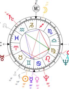 House zodiac astrology birth chart faqq also astrolocherry  rh rebloggy
