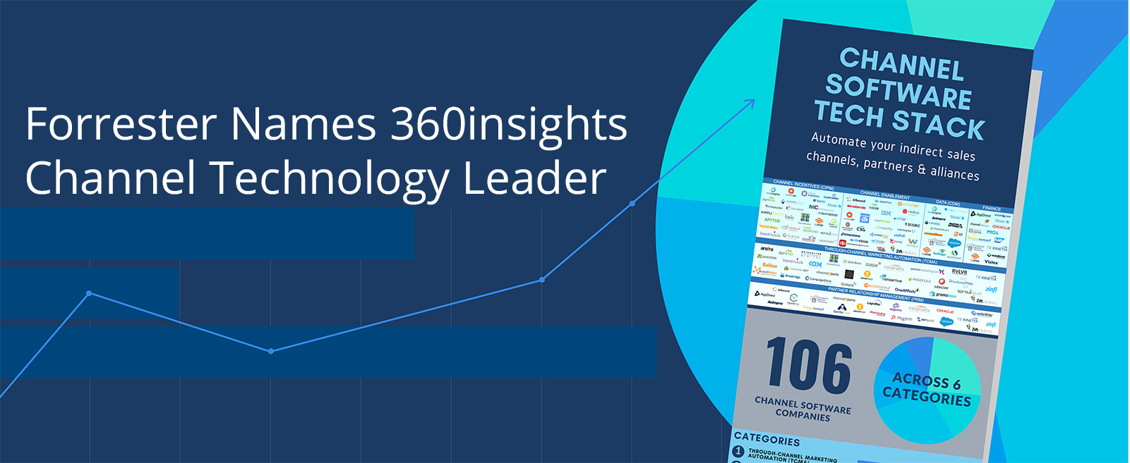Forrester Names 360insights A Channel Technology Leader