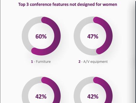 Ensono women tech conferences