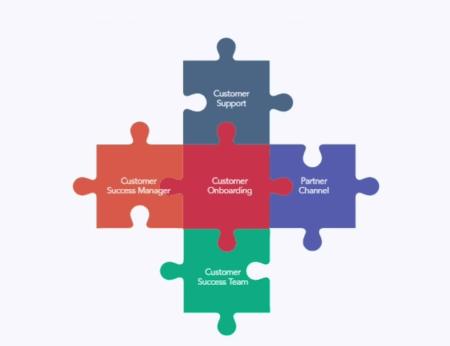 Hubspot customer success
