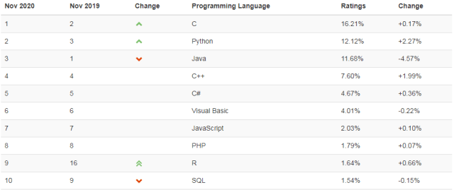 C Language काय आहे ?  C Language Information in Marathi