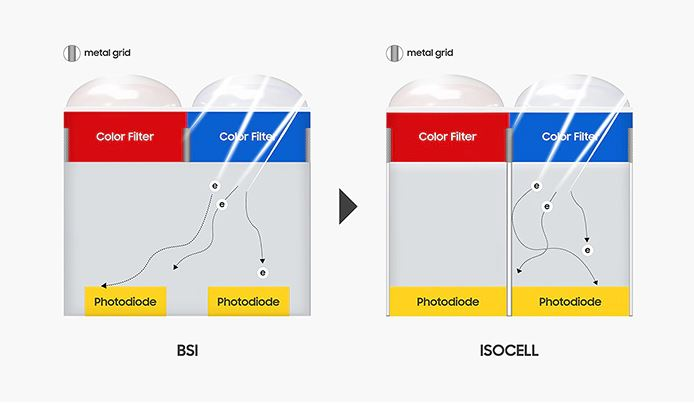 ISOCELL technology reduces cross-talk and has higher full-well capacity compared to BSI