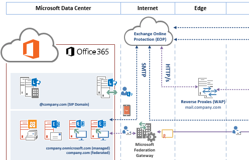 Office 365 Logical Architecture Diagram Complete Wiring Diagrams