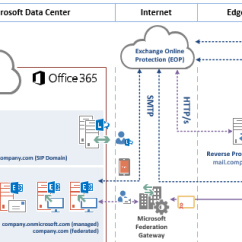 Microsoft Infrastructure Diagram Carrier 30rb Wiring Office 365 Logical Architecture Template Adviser