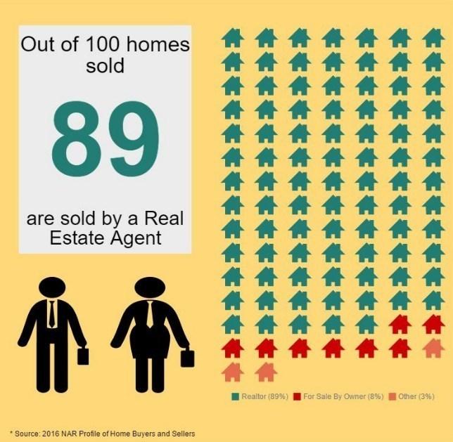 Sellers Using Real Estate Agents (PRNewsFoto/National Association of Realtors)