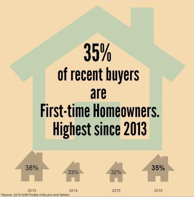 First-time Buyers (PRNewsFoto/National Association of Realtors)