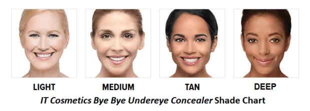 IT Cosmetics Bye Bye Undereye Concealer Color Chart