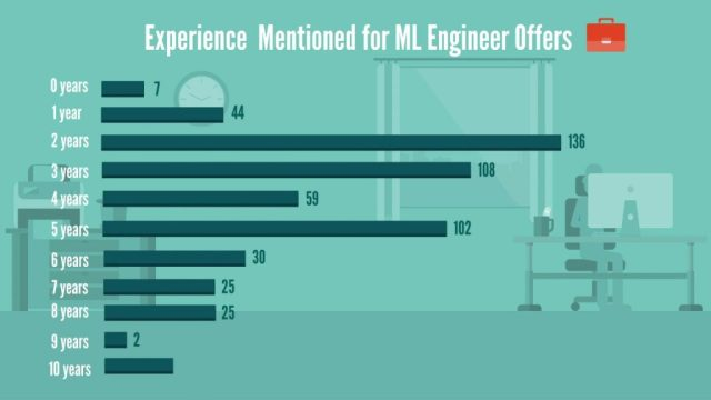 Machine Learning Engineer: experience mentioned for machine learning engineer offers