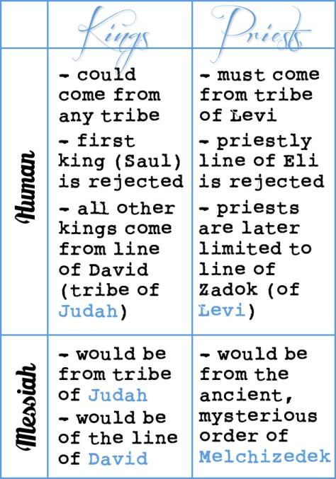 king priest promises