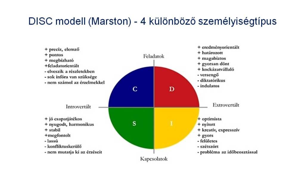 DISC-teszt - Hogyan ismehetjük fel a személyiségtípusokat (1)