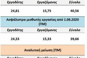 Πόσο μειώνονται οι ασφαλιστικές εισφορές από την 1η Ιουνίου