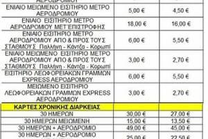 Μείωση ΦΠΑ από τη Δευτέρα 1η Ιουνίου: Αλλάζουν οι τιμές σε προϊόντα και εισιτήρια Μέσων Μαζικής Μεταφοράς