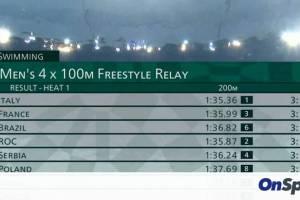 Ολυμπιακοί Αγώνες- Κολύμβηση: Αποκλεισμός για την εθνική στα 4Χ100μ. ελεύθερο ανδρών (video)