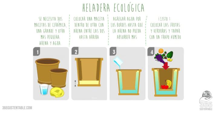 Heladera-Ecologica