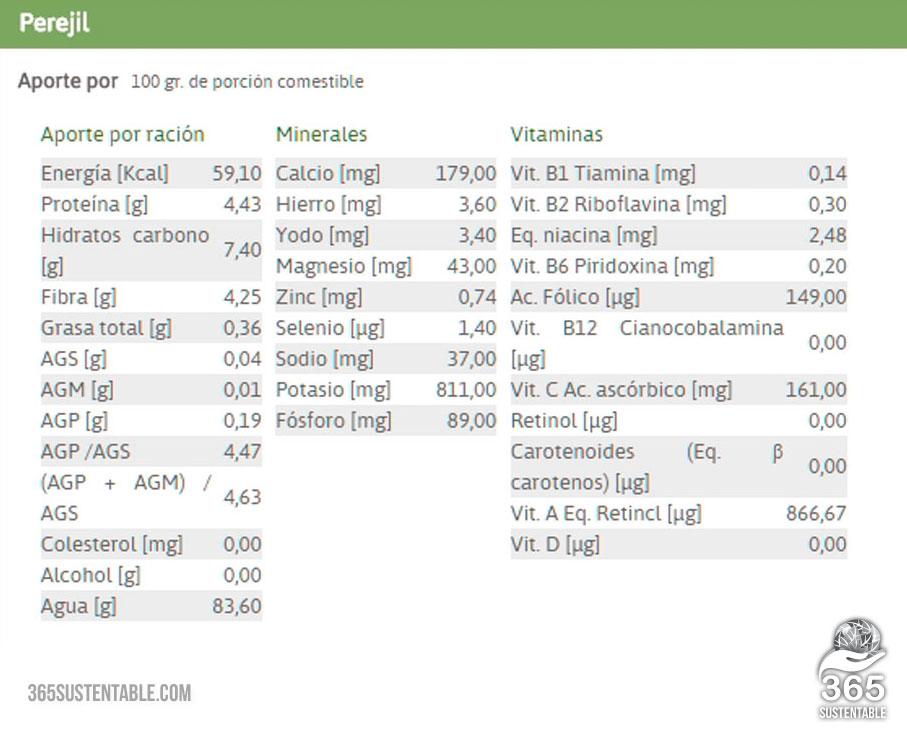 perejil-información-nutricional