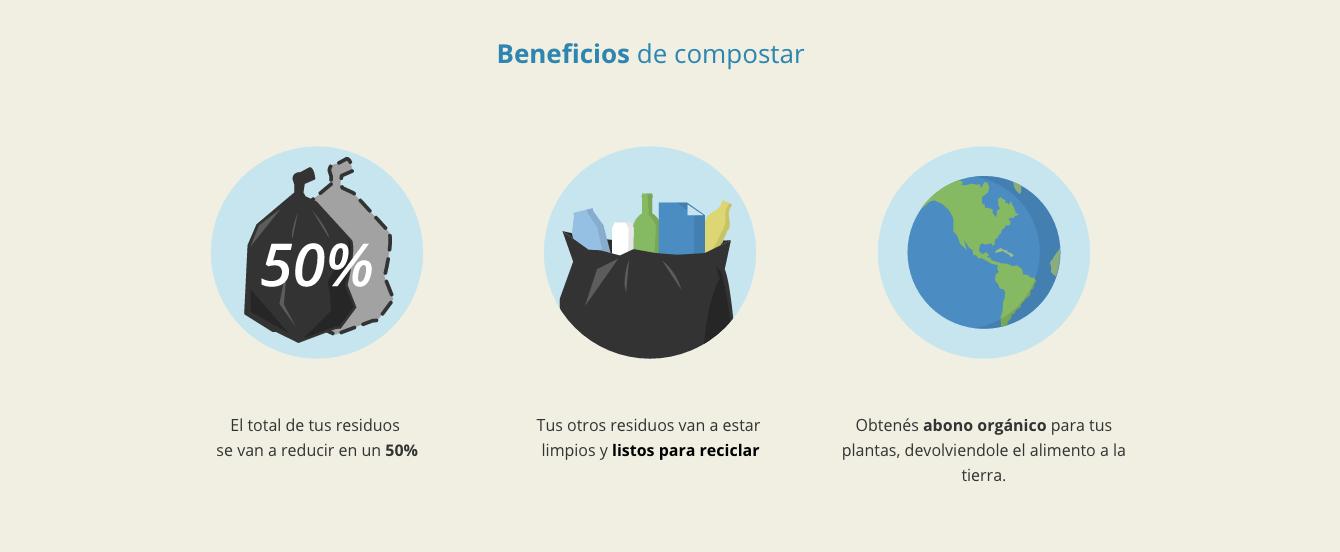 El total de tus residuos se van a reducir en un 50% Tus otros residuos van a estar limpios y listos para reciclar Obtenés abono orgánico para tus plantas, devolviendole el alimento a la tierra.