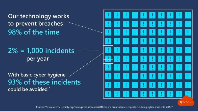 Hoe kan je Cybersecurity risico's verbeteren?