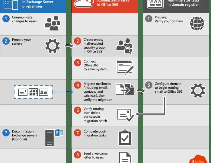 Exchange migratie high-level actieplan voor migratie naar Office 365