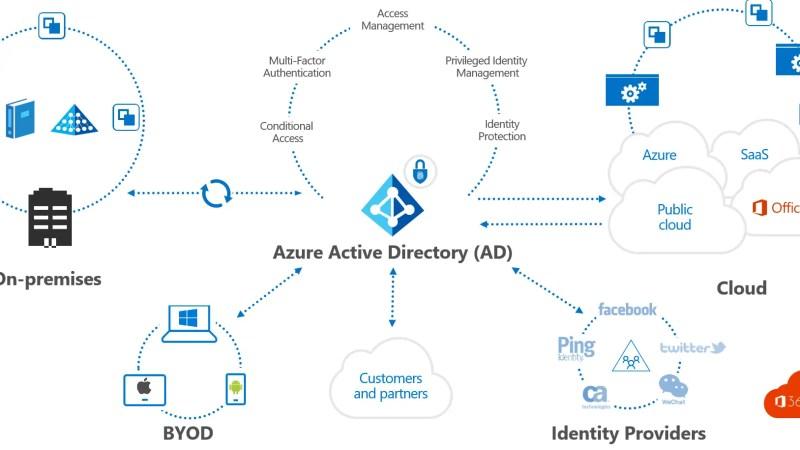 Active Directory high-level infrastructuur