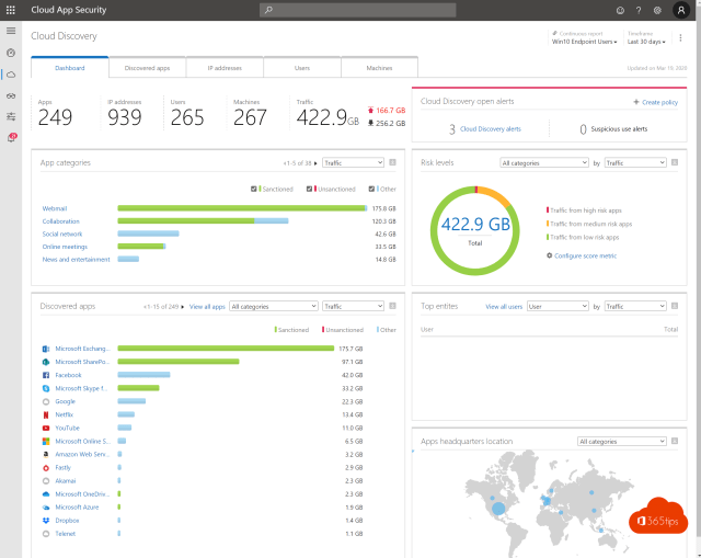 Cloud App Security real dashboard
