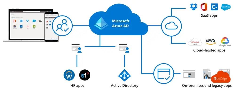 Azure Active Directory Premium P1 in Microsoft 365 Business (premium)