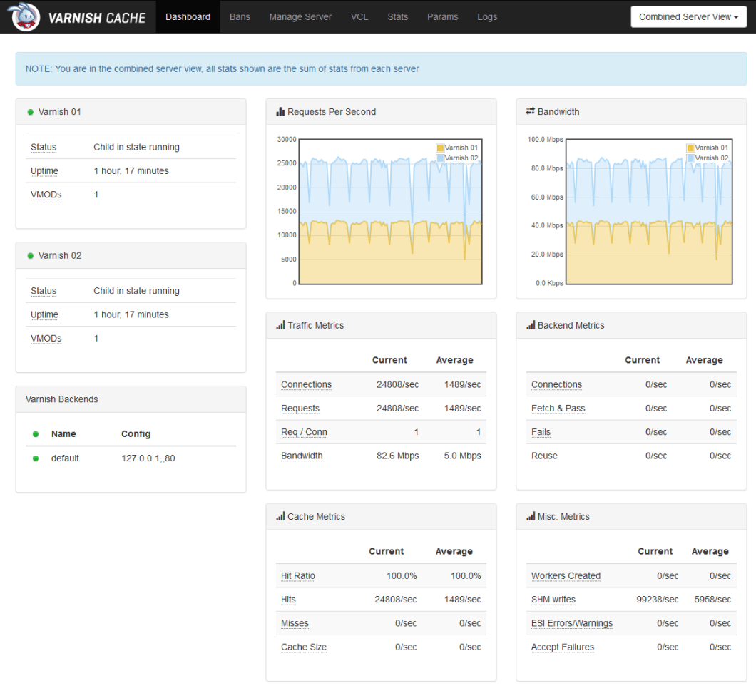 Enhanced Varnish Dashboard