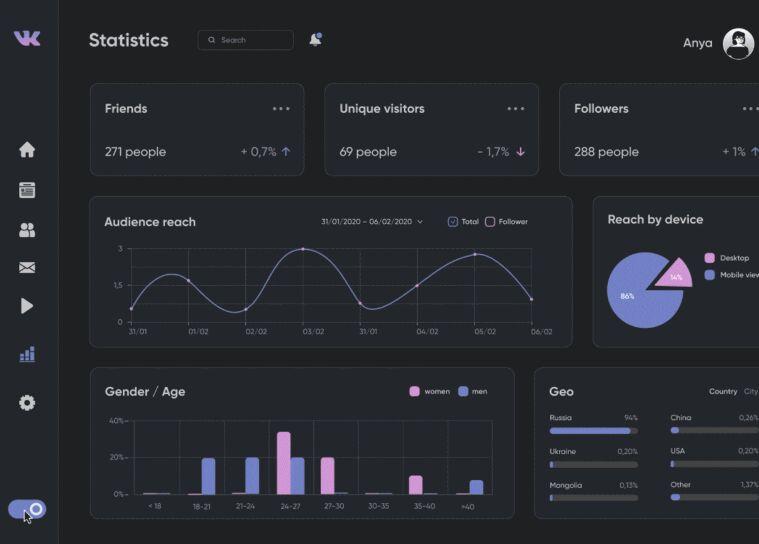 Profile Statistics Dashboard Design