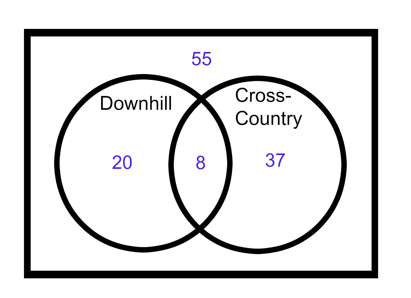 what is venn diagram in math union and intersection problems 36 university  the six trickiest act items