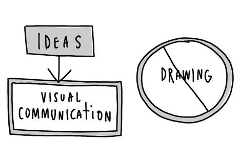 A Guide to Visual Note Taking