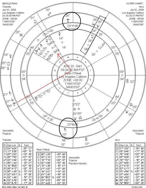 Basil Fearrington's New Way Astrology, LIFE-CHANGING