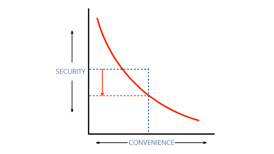 Security-vs-Convenience-Curved