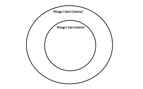 The Musings of a Creative Social Worker: Control Circles