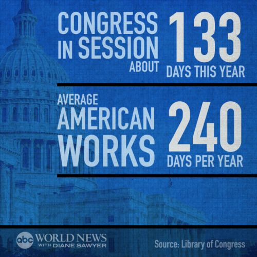 abcworldnews:  Here's How Much Less Congress Works Than You Do - http://abcn.ws/1nlr0lS