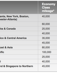Virgin delta award chart also get up to atlantic miles with new card offer points rh pointsmilesandmartinisardingarea