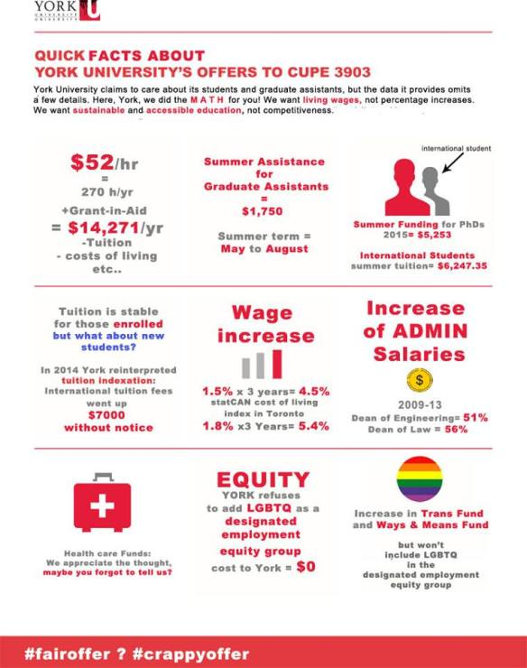 Infographic-Quick facts about York University's offer to CUPE 3903
