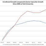 A graph that shows that since 2000, while enrollments have grown by 36%, senior executives have grown 63%.