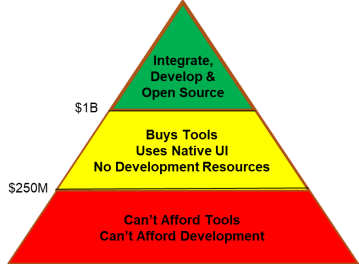 collaborate pyramid Open Invitation to Help Develop Infosec Community Resources
