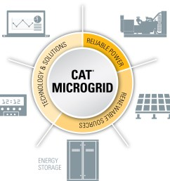 caterpillar has proven the real world value of its microgrid technology by commissioning a system at the company s tucson proving ground in arizona usa  [ 3124 x 2329 Pixel ]