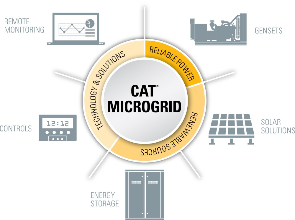 medium resolution of caterpillar has proven the real world value of its microgrid technology by commissioning a system at the company s tucson proving ground in arizona usa