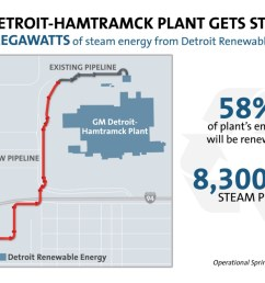 general motors and detroit renewable energy today announced a renewable energy project to turn solid municipal waste from metro detroit into process steam  [ 1200 x 886 Pixel ]