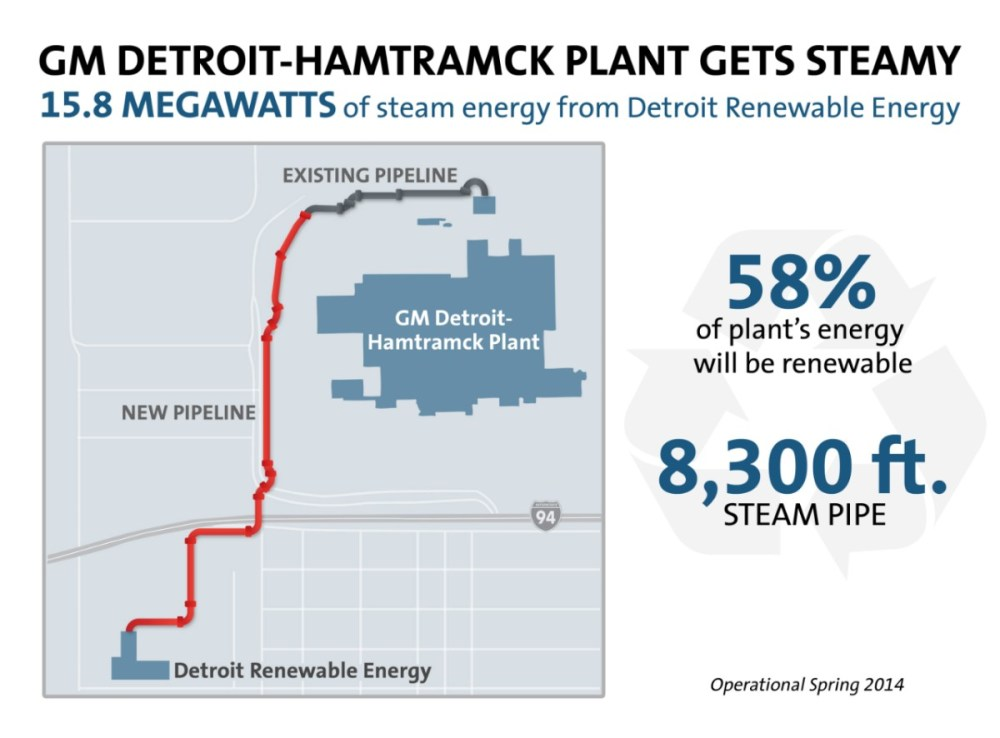 medium resolution of general motors and detroit renewable energy today announced a renewable energy project to turn solid municipal waste from metro detroit into process steam