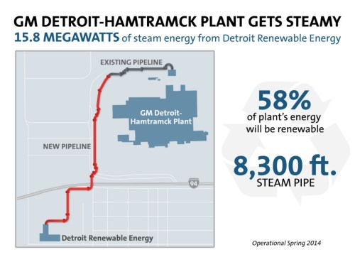 small resolution of general motors and detroit renewable energy today announced a renewable energy project to turn solid municipal waste from metro detroit into process steam
