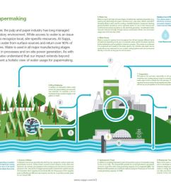 sustainability report 2013 water usage [ 1208 x 821 Pixel ]