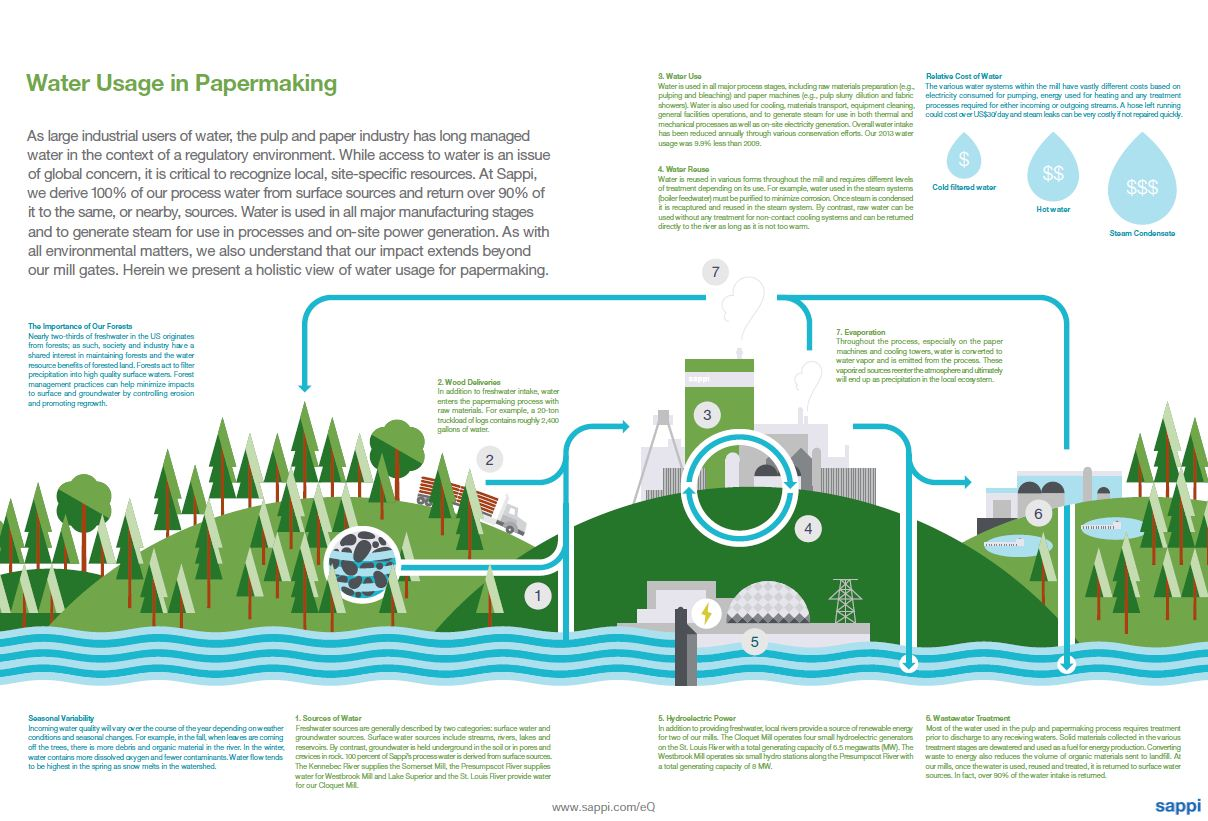 hight resolution of sustainability report 2013 water usage