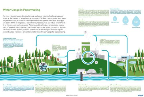 small resolution of sustainability report 2013 water usage