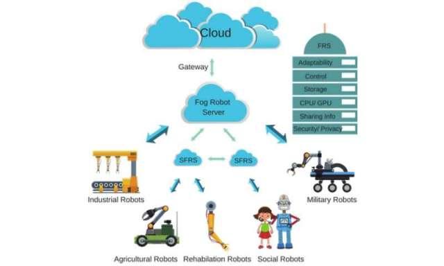 Fog robotics: a new approach to achieve efficient and fluent human-robot interaction